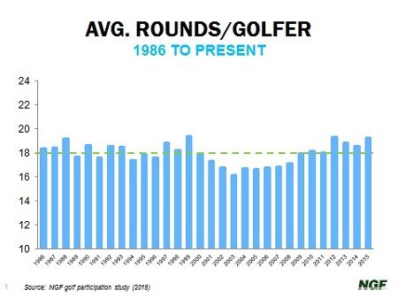 NGF average rounds per golfer 2-29